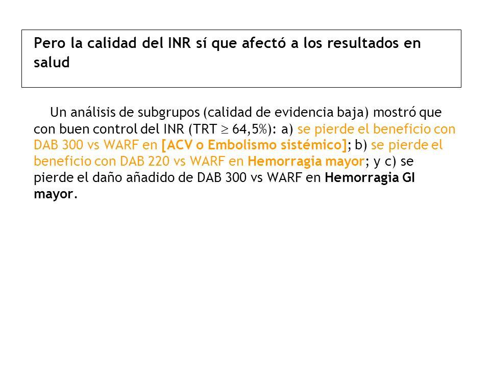 Pero la calidad del INR sí que afectó a los resultados en salud Un análisis de subgrupos (calidad de evidencia baja) mostró que con buen control del INR (TRT  64,5%): a) se pierde el beneficio con DAB 300 vs WARF en [ACV o Embolismo sistémico]; b) se pierde el beneficio con DAB 220 vs WARF en Hemorragia mayor; y c) se pierde el daño añadido de DAB 300 vs WARF en Hemorragia GI mayor.